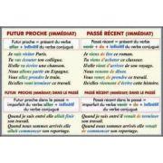 Pansa dubla - Futur Proche. Passe Recent/ Passe Compose avec Avoir ou Etre (FP7) imagine librariadelfin.ro