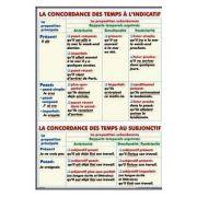 Plansa dubla - La concordance des temps a l'Indicatif/ Les Superlatifs 1 (FP12) imagine librariadelfin.ro
