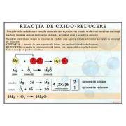 Plansa - Reactia de oxido-reducere (CH17)